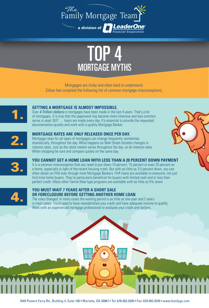 MortgageMisconceptions